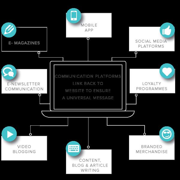 Website Design, Graphic Design, Mobile App Development, Digital Marketing, Perth Agency